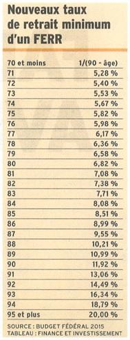 Tableau des nouveaux taux de retrait minimum d'un compte FERR (Image)